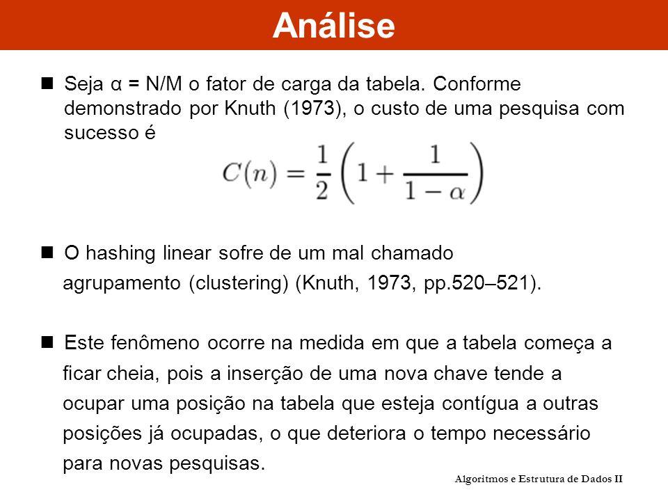 Análise Seja α = N/M o fator de carga da tabela.