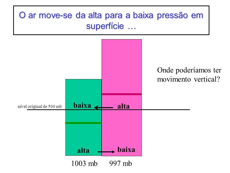 1003 mb997 mb nível original de 500 mb O ar move-se da alta para a baixa pressão em superfície … alta baixa alta baixa Onde poderíamos ter movimento v