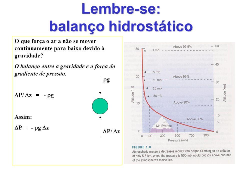 Lembre-se: balanço hidrostático O que força o ar a não se mover continuamente para baixo devido à gravidade? O balanço entre a gravidade e a força do