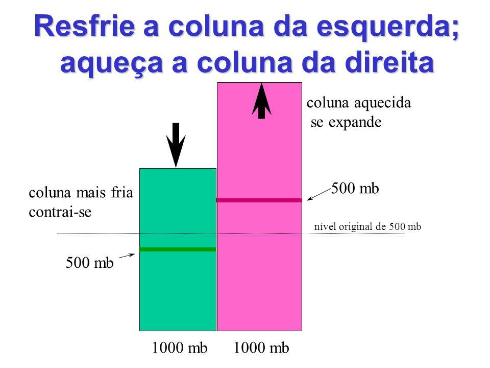 Resfrie a coluna da esquerda; aqueça a coluna da direita 1000 mb 500 mb 1000 mb coluna aquecida se expande coluna mais fria contrai-se nível original