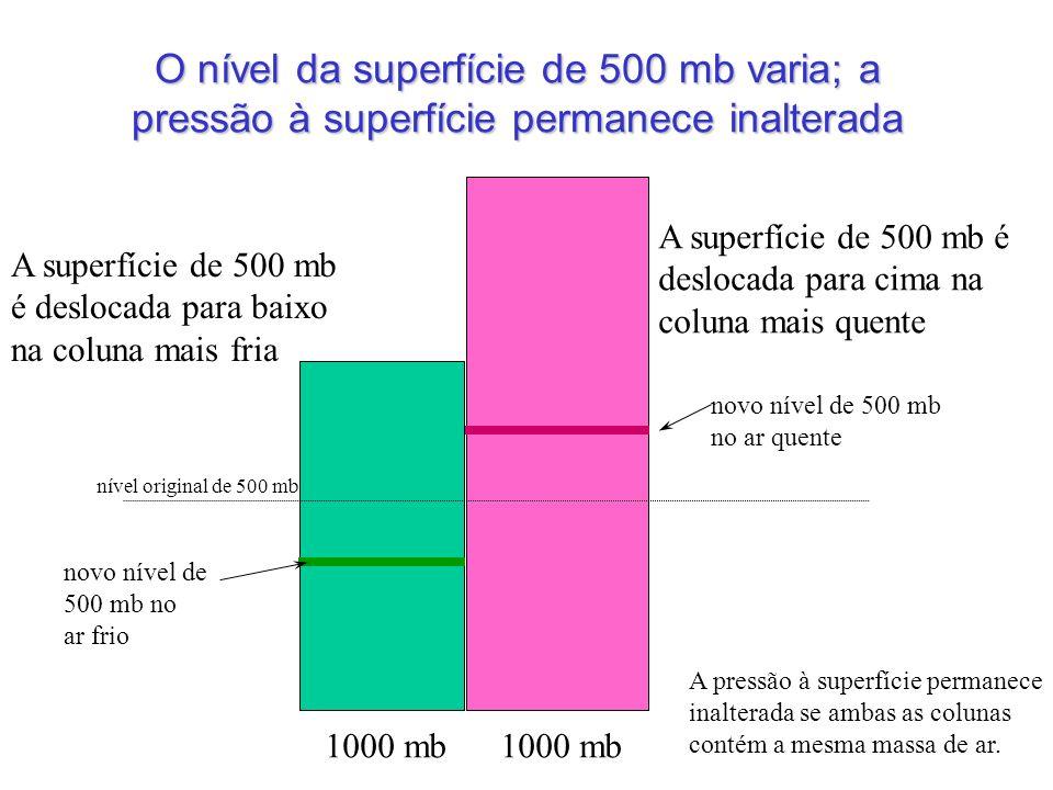 O nível da superfície de 500 mb varia; a pressão à superfície permanece inalterada 1000 mb novo nível de 500 mb no ar quente novo nível de 500 mb no a