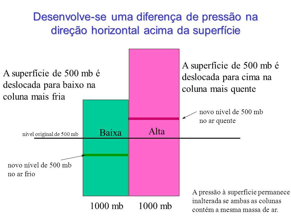 1000 mb novo nível de 500 mb no ar quente novo nível de 500 mb no ar frio 1000 mb A superfície de 500 mb é deslocada para cima na coluna mais quente A