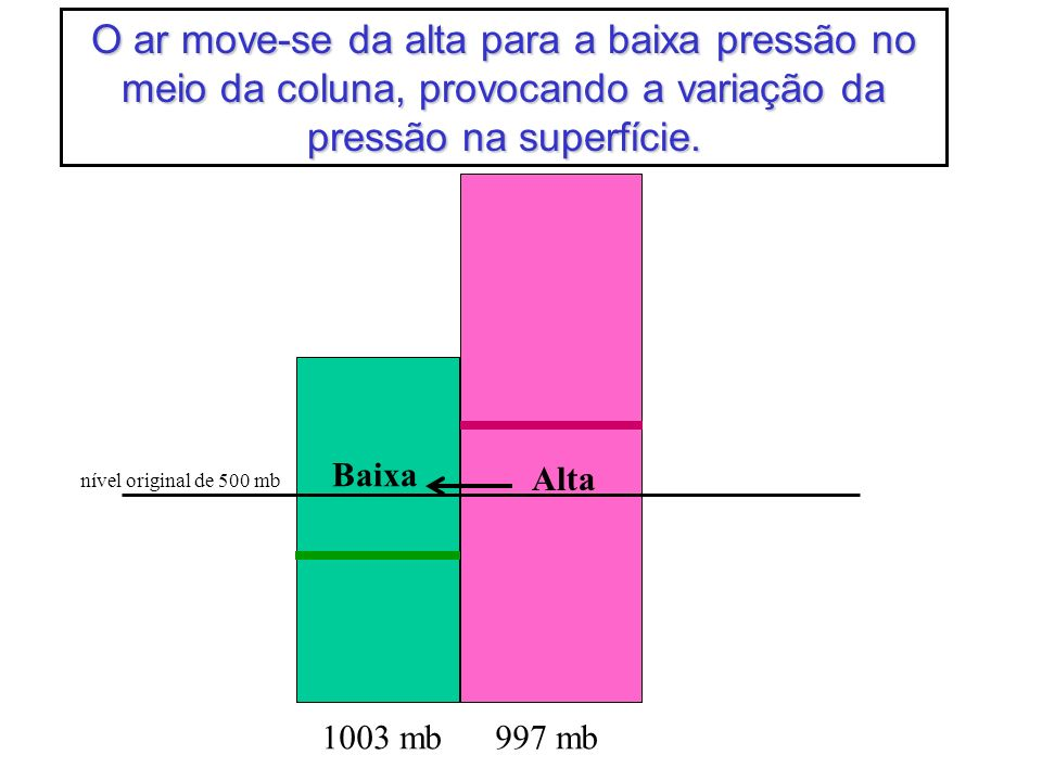 1003 mb997 mb nível original de 500 mb O ar move-se da alta para a baixa pressão no meio da coluna, provocando a variação da pressão na superfície. Al