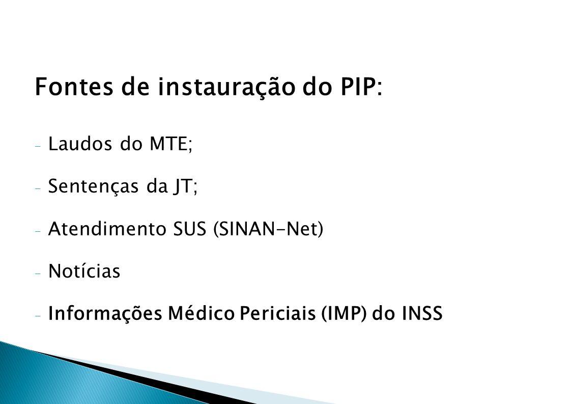 Fontes de instauração do PIP: - Laudos do MTE; - Sentenças da JT; - Atendimento SUS (SINAN-Net) - Notícias - Informações Médico Periciais (IMP) do INS