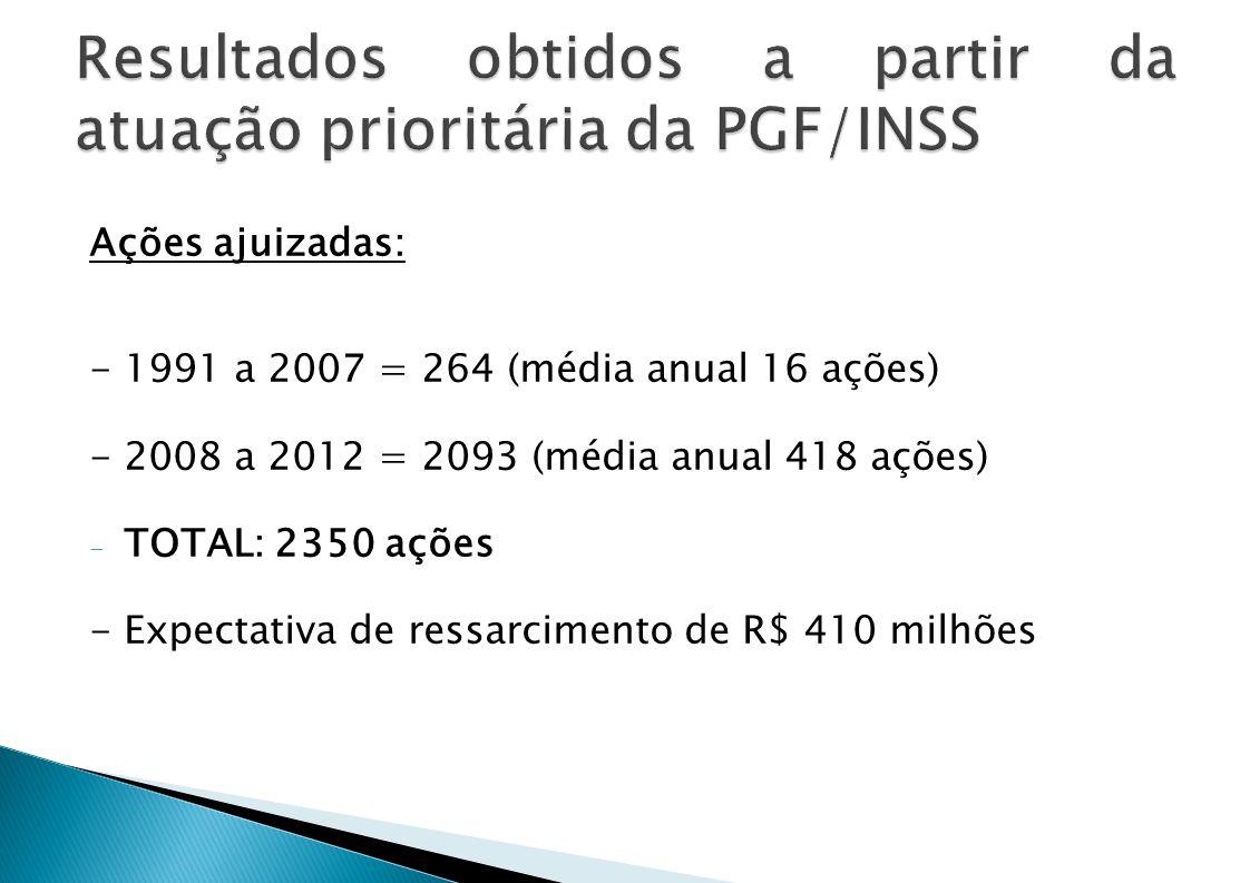 Ações ajuizadas: - 1991 a 2007 = 264 (média anual 16 ações) - 2008 a 2012 = 2093 (média anual 418 ações) - TOTAL: 2350 ações - Expectativa de ressarci
