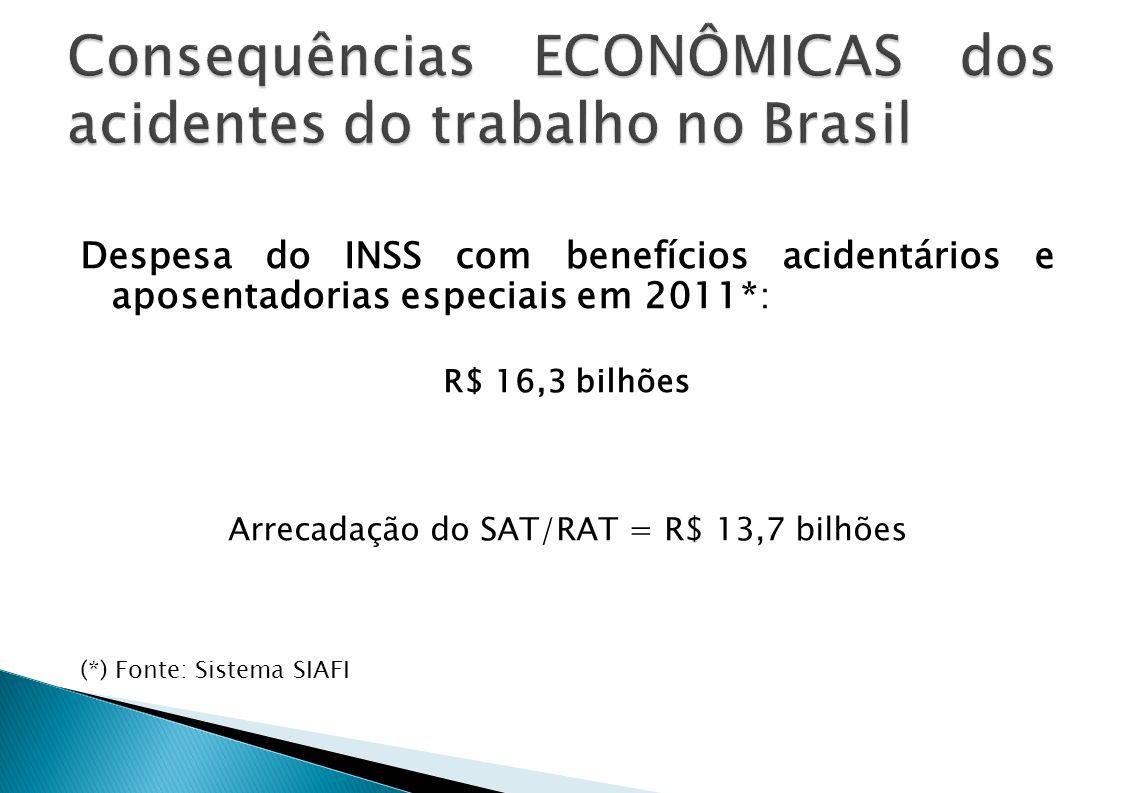 Despesa do INSS com benefícios acidentários e aposentadorias especiais em 2011*: R$ 16,3 bilhões Arrecadação do SAT/RAT = R$ 13,7 bilhões (*) Fonte: S