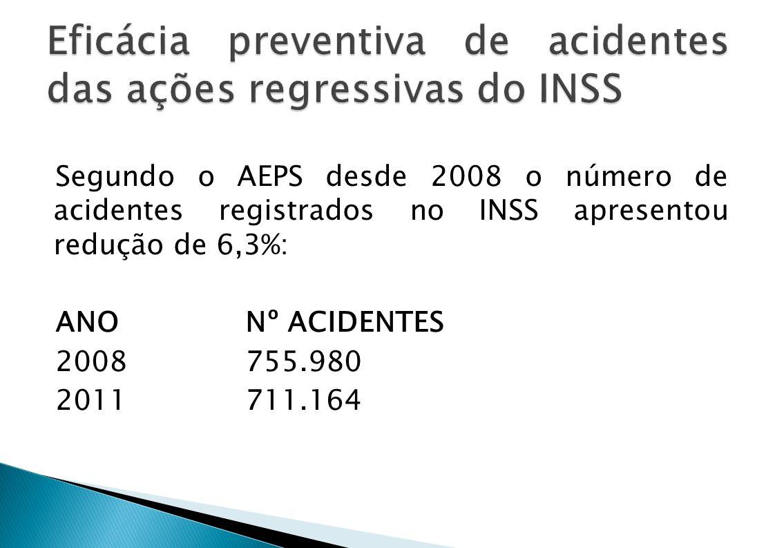 Segundo o AEPS desde 2008 o número de acidentes registrados no INSS apresentou redução de 6,3%: ANO Nº ACIDENTES 2008755.980 2011711.164