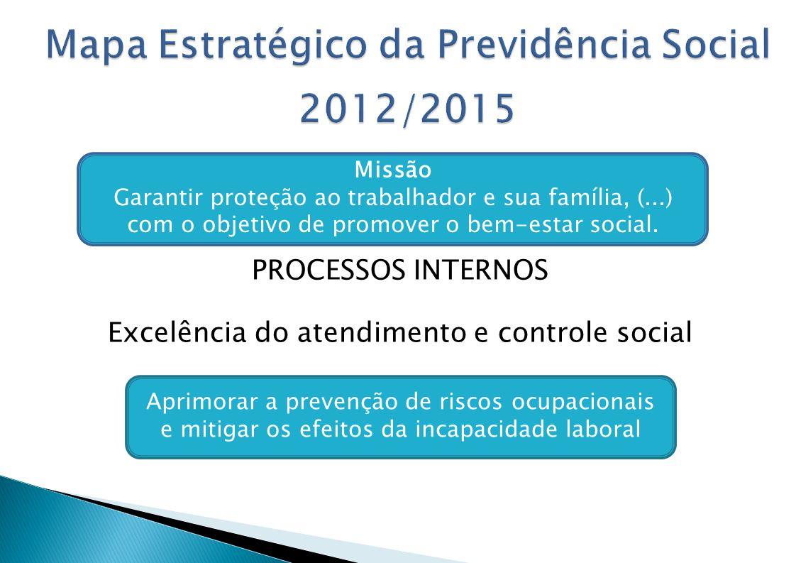 PROCESSOS INTERNOS Excelência do atendimento e controle social Missão Garantir proteção ao trabalhador e sua família, (...) com o objetivo de promover