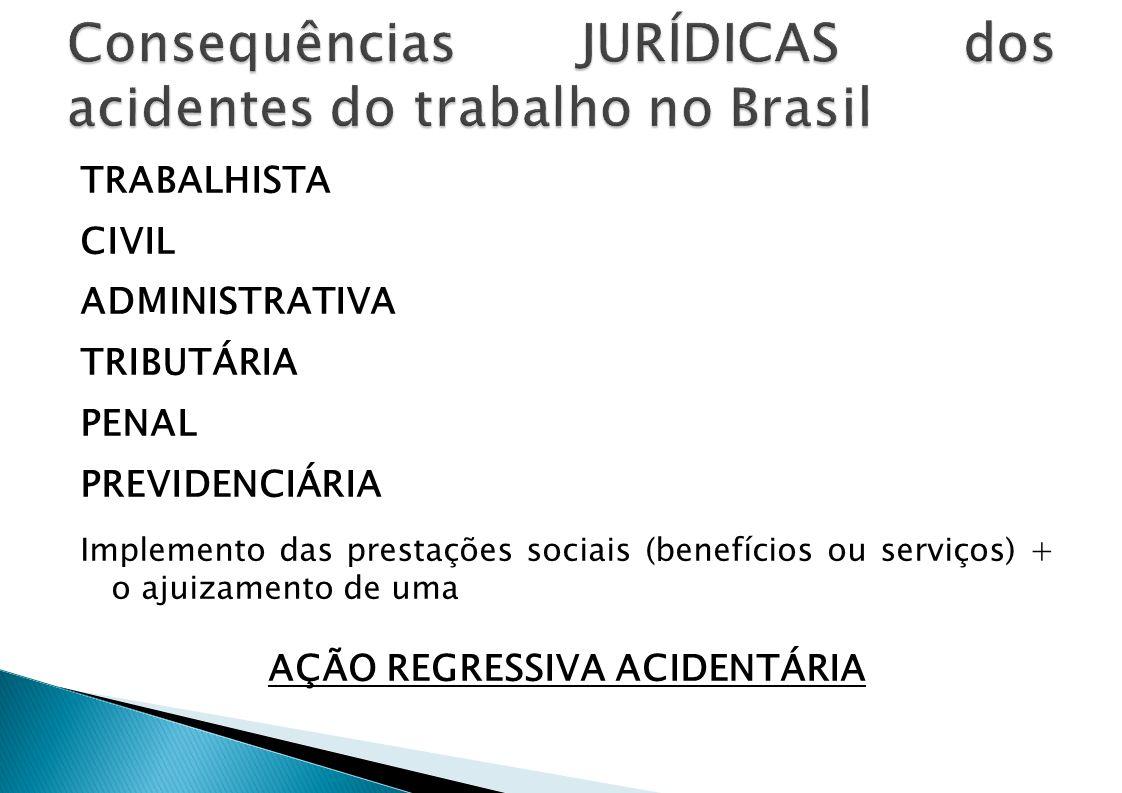 TRABALHISTA CIVIL ADMINISTRATIVA TRIBUTÁRIA PENAL PREVIDENCIÁRIA Implemento das prestações sociais (benefícios ou serviços) + o ajuizamento de uma AÇÃ