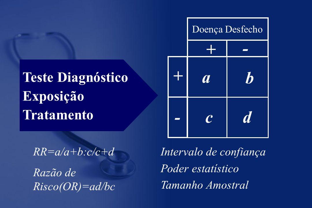 Teste Diagnóstico Exposição Tratamento a d b c + + - - Doença Desfecho RR=a/a+b:c/c+d Razão de Risco(OR)=ad/bc Intervalo de confiança Poder estatístico Tamanho Amostral