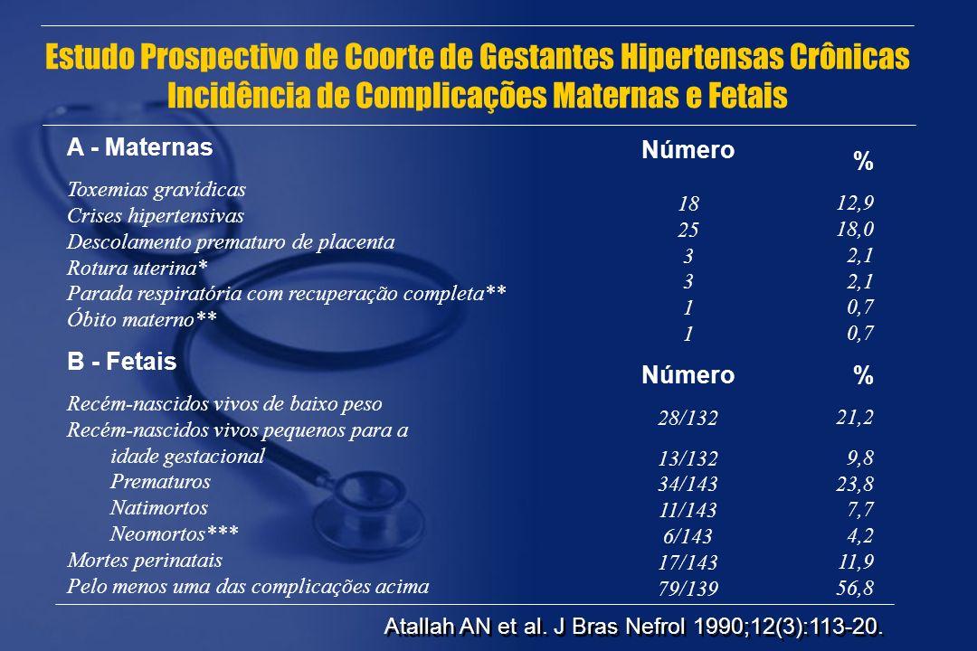 Estudo Prospectivo de Coorte de Gestantes Hipertensas Crônicas Incidência de Complicações Maternas e Fetais A - Maternas Toxemias gravídicas Crises hi