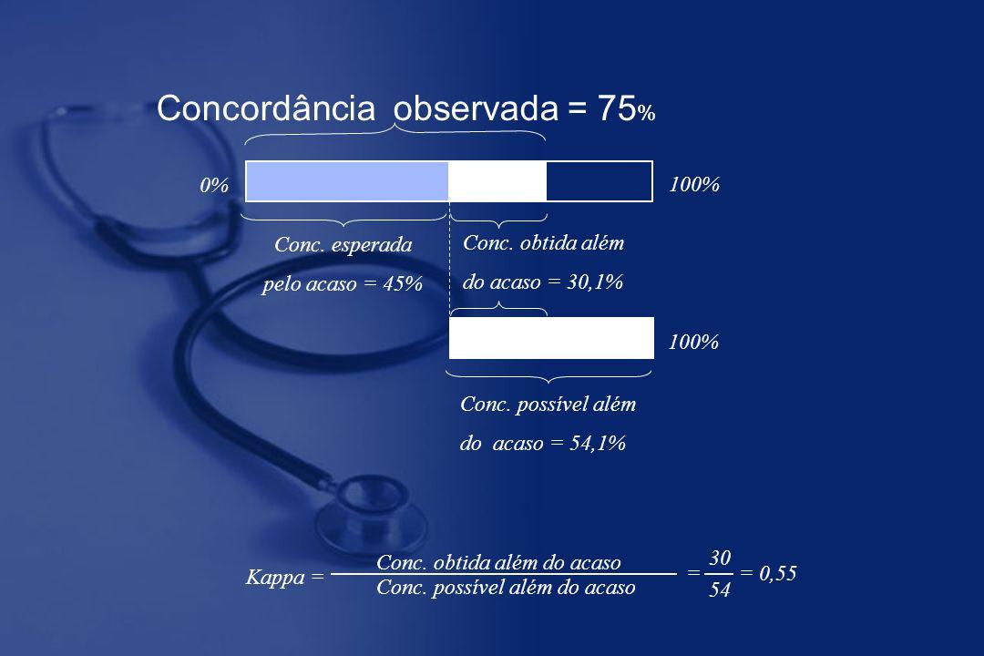 0% 100% Concordância observada = 75 % Conc. esperada pelo acaso = 45% Conc. obtida além do acaso = 30,1% 100% Conc. possível além do acaso = 54,1% Con