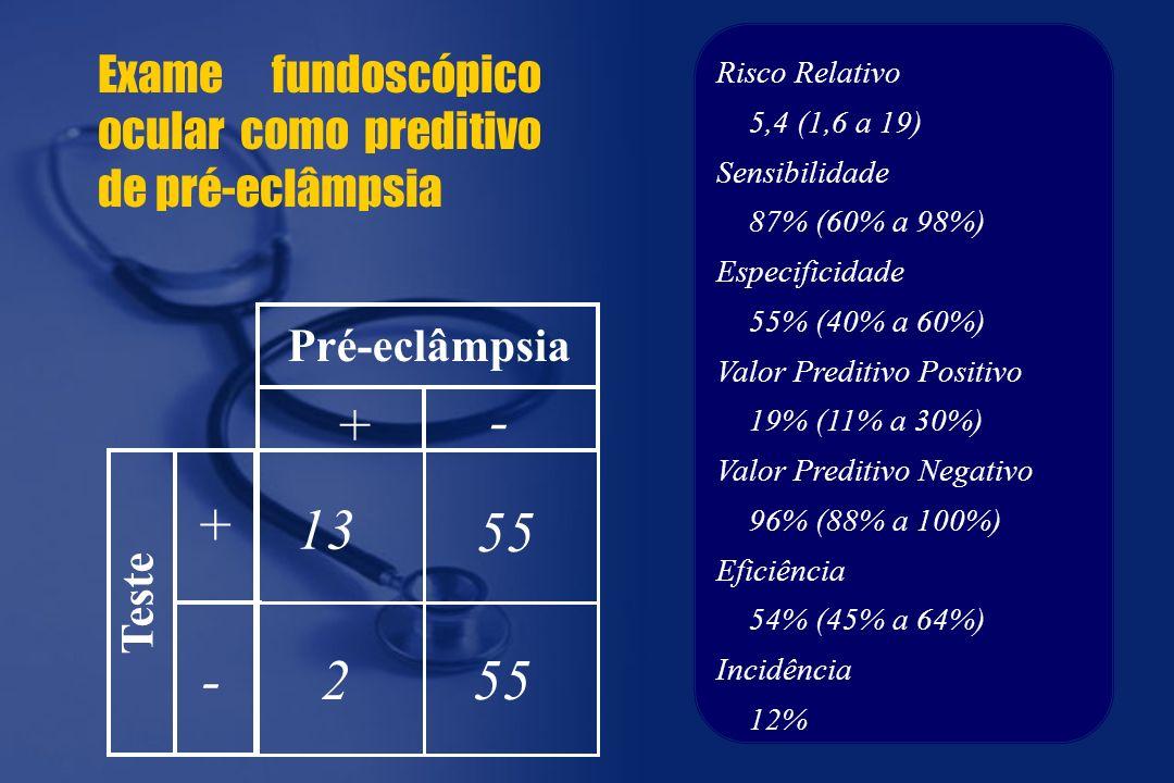 Risco Relativo 5,4 (1,6 a 19) Sensibilidade 87% (60% a 98%) Especificidade 55% (40% a 60%) Valor Preditivo Positivo 19% (11% a 30%) Valor Preditivo Negativo 96% (88% a 100%) Eficiência 54% (45% a 64%) Incidência 12% 13 55 2 + + - - Pré-eclâmpsia Teste Exame fundoscópico ocular como preditivo de pré-eclâmpsia