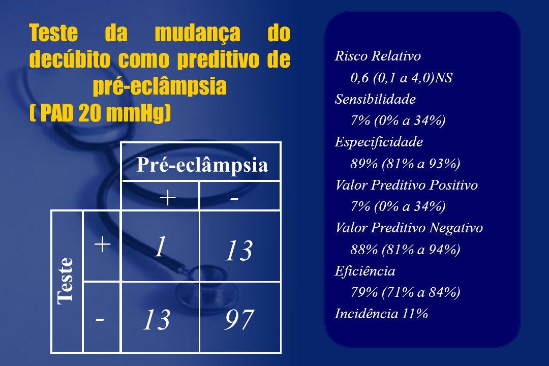 1 97 13 + + - - Pré-eclâmpsia Teste Teste da mudança do decúbito como preditivo de pré-eclâmpsia ( PAD 20 mmHg) Risco Relativo 0,6 (0,1 a 4,0)NS Sensibilidade 7% (0% a 34%) Especificidade 89% (81% a 93%) Valor Preditivo Positivo 7% (0% a 34%) Valor Preditivo Negativo 88% (81% a 94%) Eficiência 79% (71% a 84%) Incidência 11%