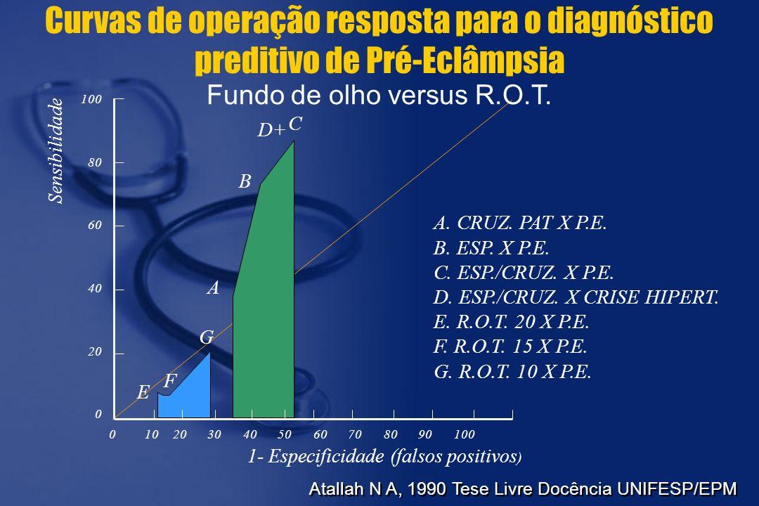 Curvas de operação resposta para o diagnóstico preditivo de Pré-Eclâmpsia Fundo de olho versus R.O.T. Sensibilidade 1- Especificidade (falsos positivo