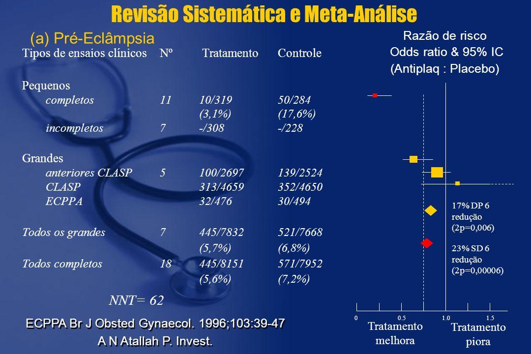 (a) Pré-Eclâmpsia Tipos de ensaios clínicosNº TratamentoControle Pequenos completos1110/319 50/284 (3,1%)(17,6%) incompletos7-/308-/228 Grandes anteriores CLASP5100/2697139/2524 CLASP313/4659352/4650 ECPPA32/47630/494 Todos os grandes7445/7832521/7668 (5,7%)(6,8%) Todos completos18445/8151571/7952 (5,6%)(7,2%) Razão de risco Odds ratio & 95% IC (Antiplaq : Placebo) 23% SD 6 redução (2p=0,00006) 0.51.01.5 Tratamento melhora 0 Tratamento piora 17% DP 6 redução (2p=0,006) NNT= 62 ECPPA Br J Obsted Gynaecol.