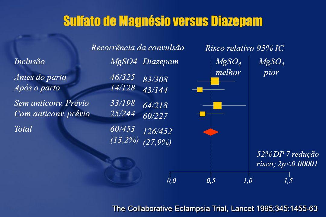 Sulfato de Magnésio versus Diazepam Inclusão Antes do parto Após o parto Sem anticonv. Prévio Com anticonv. prévio Total Recorrência da convulsão MgSO