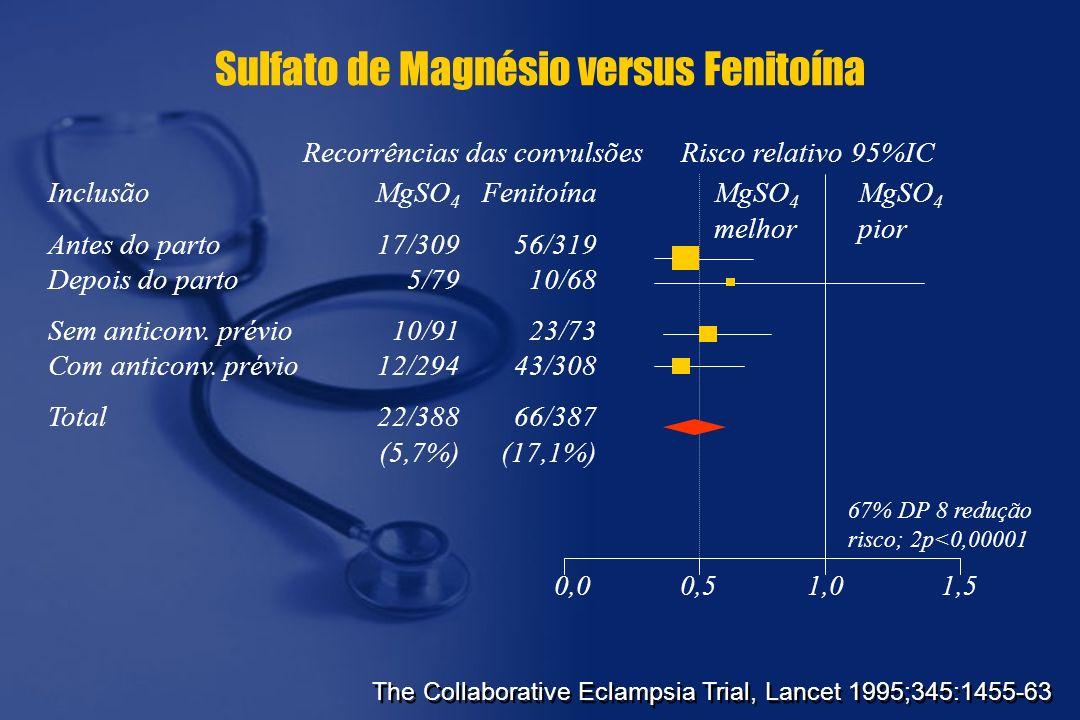Sulfato de Magnésio versus Fenitoína Inclusão Antes do parto Depois do parto Sem anticonv. prévio Com anticonv. prévio Total Recorrências das convulsõ