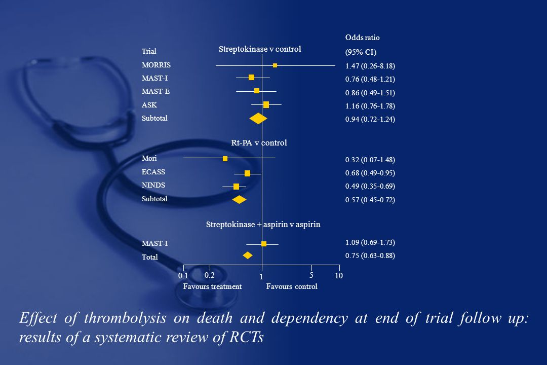 Effect of thrombolysis on death and dependency at end of trial follow up: results of a systematic review of RCTs Trial MORRIS MAST-I MAST-E ASK Subtotal Mori ECASS NINDS Subtotal MAST-I Total Odds ratio (95% CI) 1.47 (0.26-8.18) 0.76 (0.48-1.21) 0.86 (0.49-1.51) 1.16 (0.76-1.78) 0.94 (0.72-1.24) 0.32 (0.07-1.48) 0.68 (0.49-0.95) 0.49 (0.35-0.69) 0.57 (0.45-0.72) 1.09 (0.69-1.73) 0.75 (0.63-0.88) Favours treatment Favours control 0.1 0.2 1 5 10 Streptokinase v control Rt-PA v control Streptokinase + aspirin v aspirin