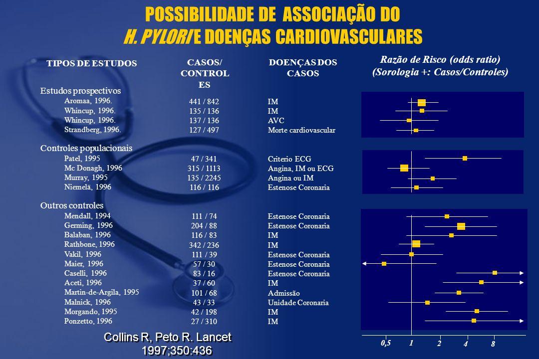 1 2 4 0,5 8 Razão de Risco (odds ratio) (Sorologia +: Casos/Controles) POSSIBILIDADE DE ASSOCIAÇÃO DO H. PYLORI E DOENÇAS CARDIOVASCULARES Collins R,