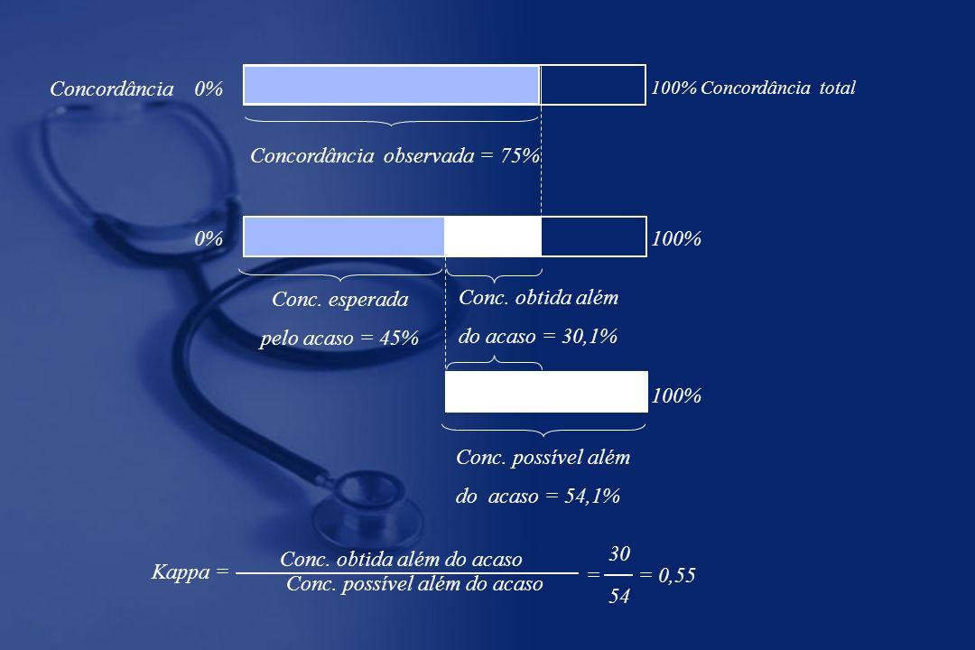 Concordância 0% 100% Concordância total Concordância observada = 75% Conc. esperada pelo acaso = 45% Conc. obtida além do acaso = 30,1% 0%100% Conc. p