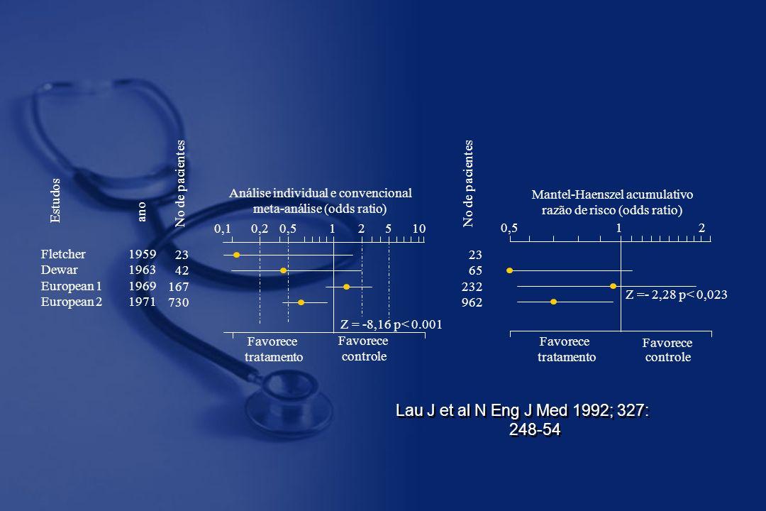Fletcher Dewar European 1 European 2 1959 1963 1969 1971 23 42 167 730 Estudos No de pacientes ano Z = -8,16 p< 0.001 0,5 150,20,1 10 2 Análise individual e convencional meta-análise (odds ratio) Favorece tratamento Favorece controle 23 65 232 962 10,5 2 Z =- 2,28 p< 0,023 Mantel-Haenszel acumulativo razão de risco (odds ratio) No de pacientes Favorece tratamento Favorece controle Lau J et al N Eng J Med 1992; 327: 248-54