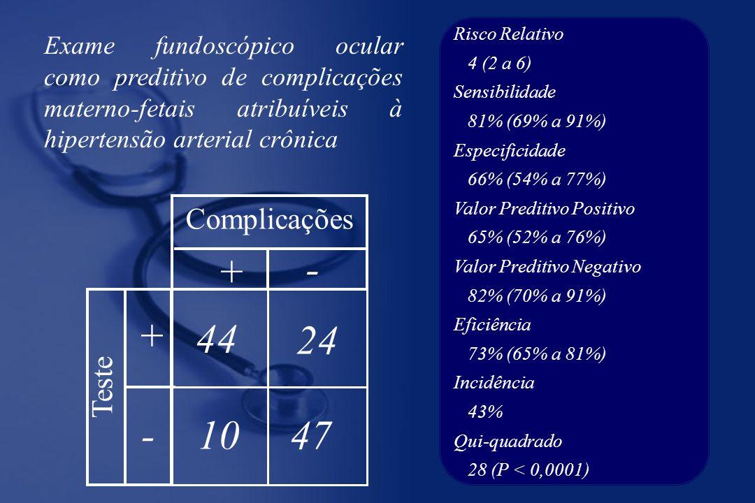 44 47 24 10 + + - - Complicações Teste Exame fundoscópico ocular como preditivo de complicações materno-fetais atribuíveis à hipertensão arterial crônica Risco Relativo 4 (2 a 6) Sensibilidade 81% (69% a 91%) Especificidade 66% (54% a 77%) Valor Preditivo Positivo 65% (52% a 76%) Valor Preditivo Negativo 82% (70% a 91%) Eficiência 73% (65% a 81%) Incidência 43% Qui-quadrado 28 (P < 0,0001)