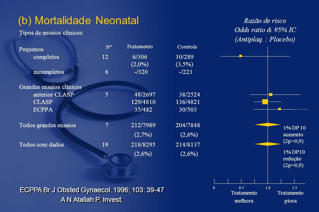 (b) Mortalidade Neonatal Tipos de ensaios clínicos Pequenos completos12 6/30610/289 (2,0%)(3,5%) incompletos 6 -/320 -/223 Grandes ensaios clínicos anterior CLASP 5 48/2697 38/2524 CLASP129/4810136/4821 ECPPA 35/482 30/503 Todos grandes ensaios 7212/7989204/7848 (2,7%) (2,6%) Todos com dados19218/8295214/8137 (2,6%) (2,6%) Nº Razão de risco Odds ratio & 95% IC (Antiplaq.