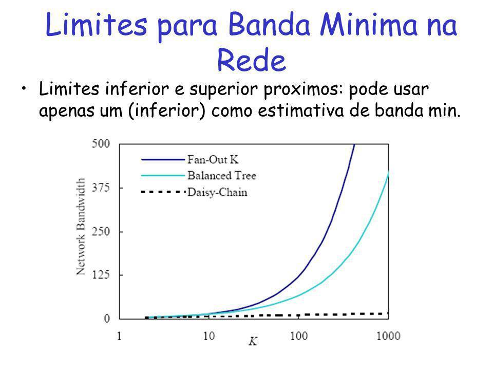 Limites para Banda Minima na Rede Limites inferior e superior proximos: pode usar apenas um (inferior) como estimativa de banda min.