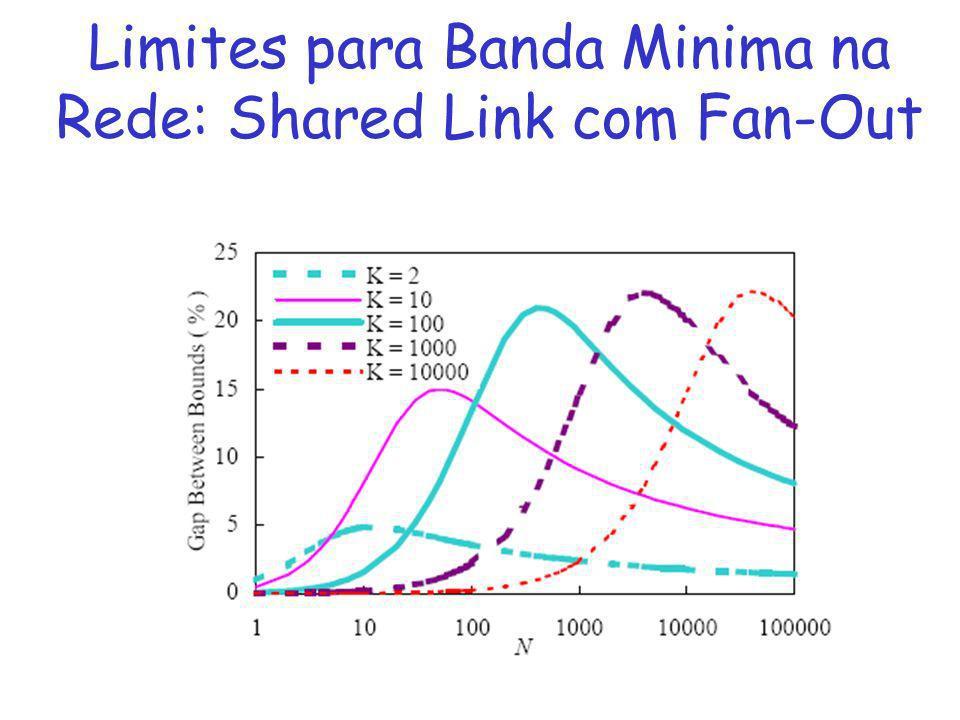 Network-naïve Bandwidth Skimming: restringe merges somente entre clientes do mesmo site Como Reduzir Banda da Rede?