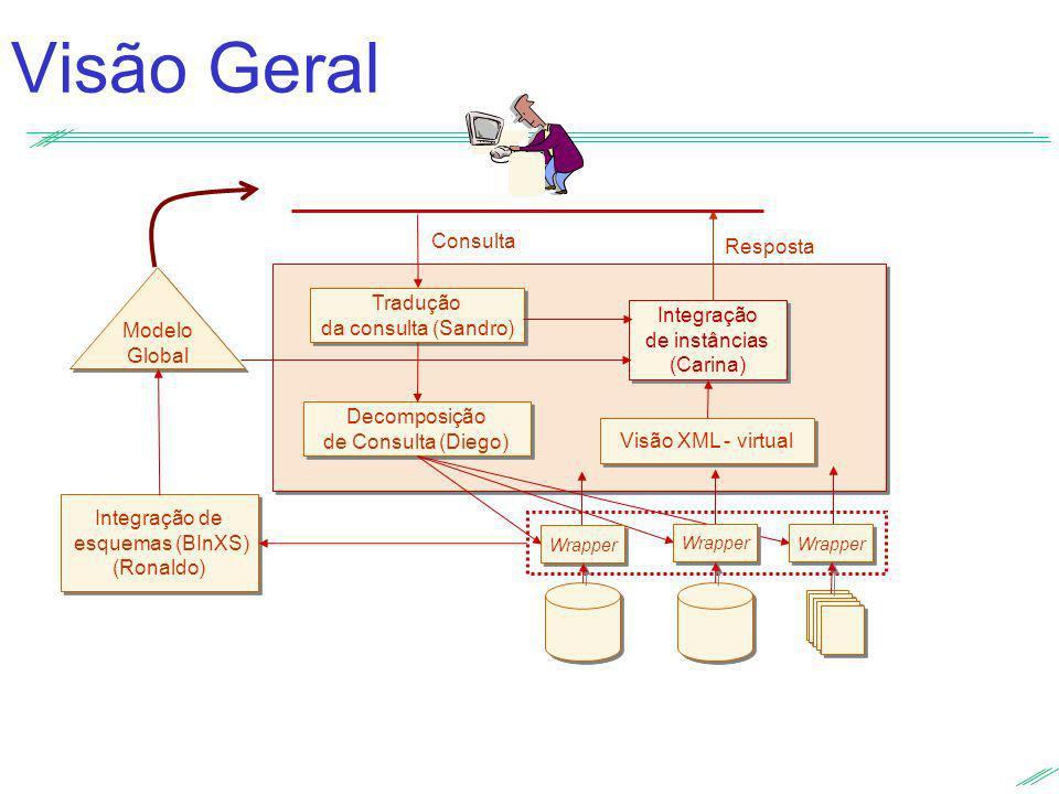 Visão Geral Modelo Global Modelo Global Integração de esquemas (BInXS) (Ronaldo) Integração de esquemas (BInXS) (Ronaldo) Tradução da consulta (Sandro