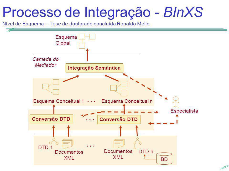 Processo de Integração - BInXS Nível de Esquema – Tese de doutorado concluída Ronaldo Mello Esquema Global Camada do Mediador DTD 1 DTD n... Documento