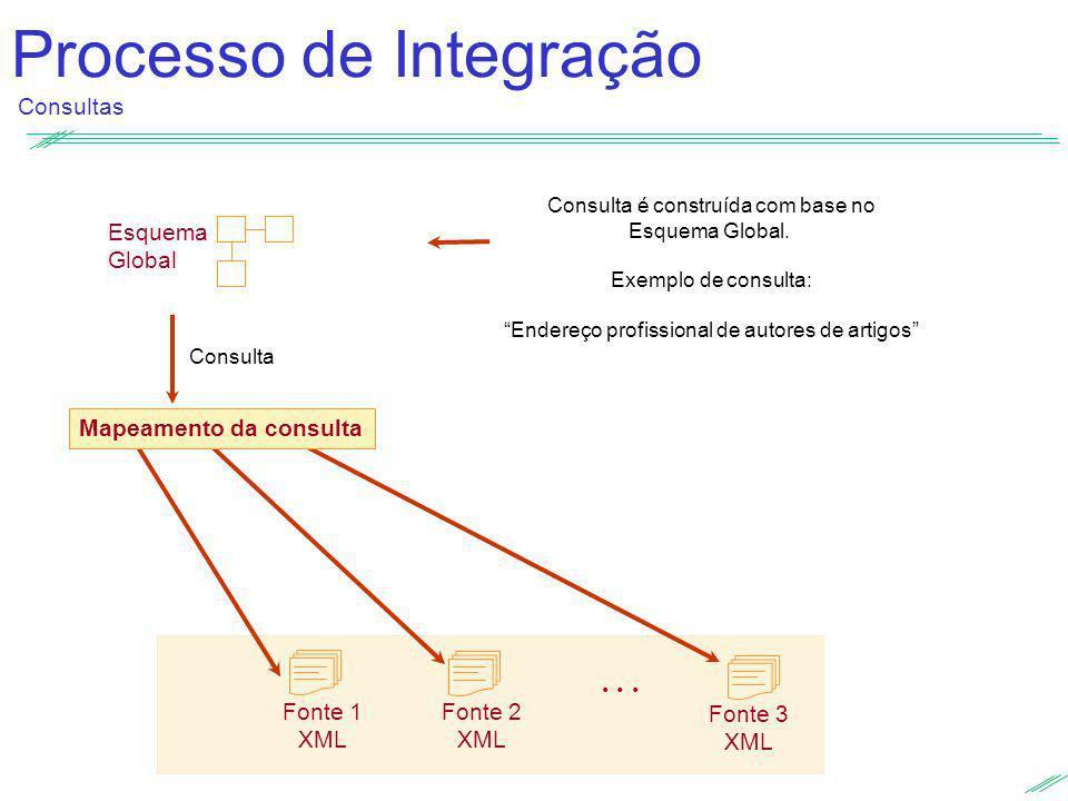 Processo de Integração Consultas Esquema Global Consulta é construída com base no Esquema Global. Exemplo de consulta: Endereço profissional de autore