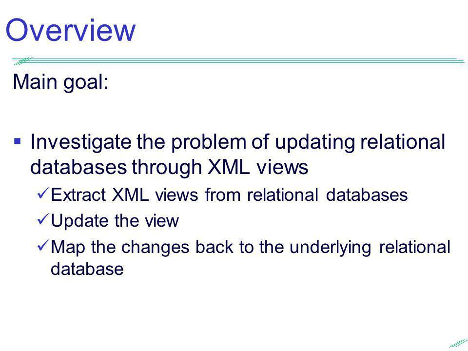 Consultas sobre o Esquema Global Dissertação de mestrado – Sandro Camillo Endereço residencial (0,1) (1,N) Autor profissional (1,1) (1,N) Cidade (1,N) (1,1) Logradouro (1,N) (1,1) string Problema Consultar estruturas hierárquicas (presentes nas fontes XML) através de um modelo conceitual abstrato XPath ou XQuery não são adequadas: ss XPath: /Autor/Endereço XQuery: {FOR $end IN /Autor/Endereço RETURN $ender } Residencial ou Profissional .