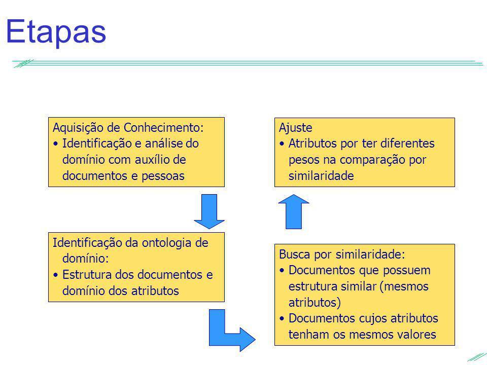 Etapas Aquisição de Conhecimento: Identificação e análise do domínio com auxílio de documentos e pessoas Identificação da ontologia de domínio: Estrut