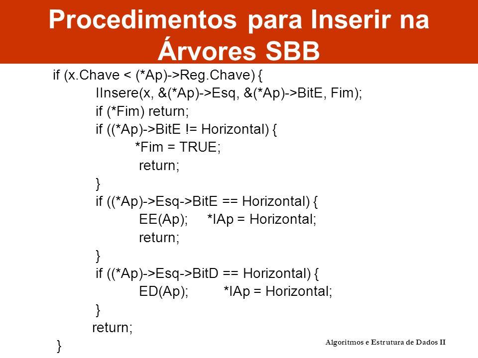 Algoritmos e Estrutura de Dados II Procedimentos para Inserir na Árvores SBB if (x.Chave Reg.Chave) { IInsere(x, &(*Ap)->Esq, &(*Ap)->BitE, Fim); if (