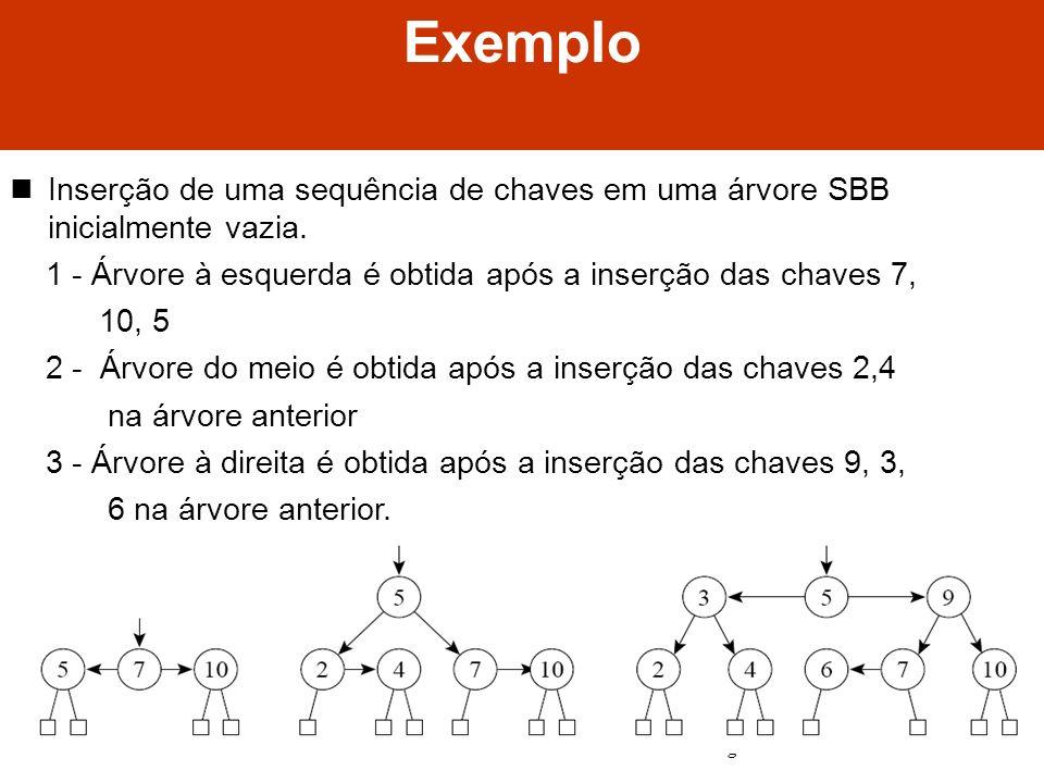 Algoritmos e Estrutura de Dados II Exemplo Inserção de uma sequência de chaves em uma árvore SBB inicialmente vazia. 1 - Árvore à esquerda é obtida ap