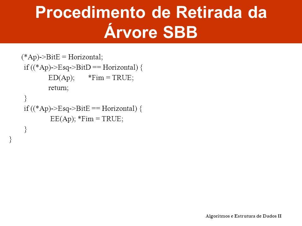 Algoritmos e Estrutura de Dados II Procedimento de Retirada da Árvore SBB (*Ap)->BitE = Horizontal; if ((*Ap)->Esq->BitD == Horizontal) { ED(Ap); *Fim