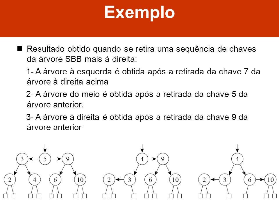 Algoritmos e Estrutura de Dados II Exemplo Resultado obtido quando se retira uma sequência de chaves da árvore SBB mais à direita: 1- A árvore à esque