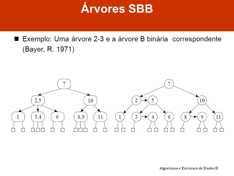 Algoritmos e Estrutura de Dados II Análise De fato, Bayer (1972) mostrou que: Custo para manter a propriedade SBB: custo para percorrer o caminho de pesquisa para encontrar a chave, seja para inserí-la ou para retirá-la Logo: o custo e O(log n) Número de comparações em uma pesquisa com sucesso na árvore SBB: Melhor caso: C(n) = O(1) Pior caso: C(n) = O(log n) Caso médio: C(n) = O(log n) Observe: Na prática, o caso médio para C(n) é apenas cerca de 2% pior que o C(n) para uma árvore completamente balanceada, conforme mostrado em Ziviani e Tompa (1982)