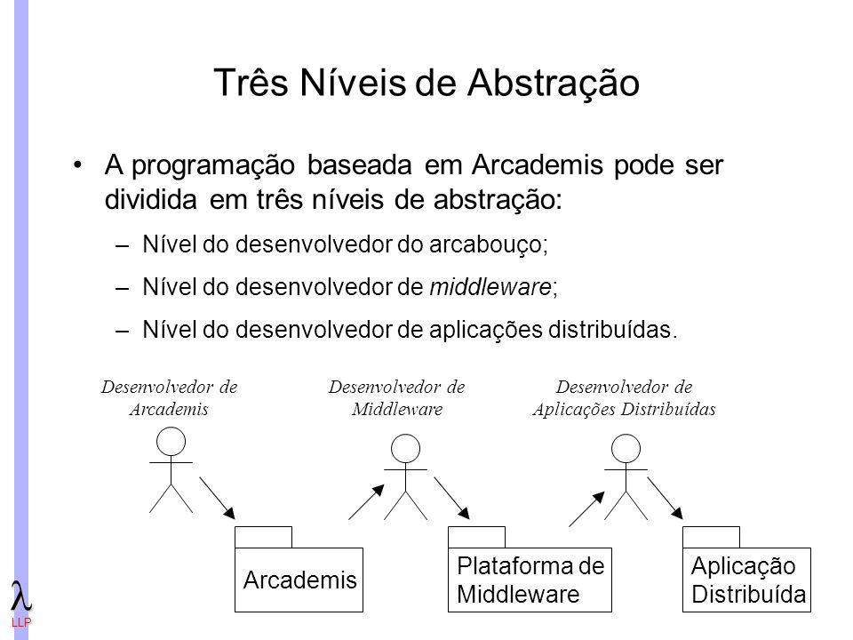 LLP Três Níveis de Abstração A programação baseada em Arcademis pode ser dividida em três níveis de abstração: –Nível do desenvolvedor do arcabouço; –Nível do desenvolvedor de middleware; –Nível do desenvolvedor de aplicações distribuídas.