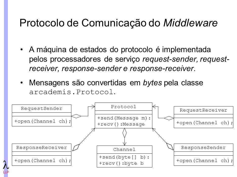 LLP Protocolo de Comunicação do Middleware A máquina de estados do protocolo é implementada pelos processadores de serviço request-sender, request- receiver, response-sender e response-receiver.