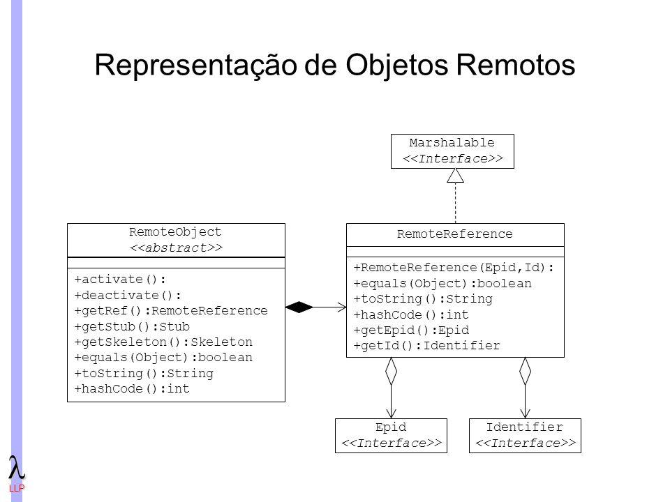 LLP Representação de Objetos Remotos RemoteReference +RemoteReference(Epid,Id): +equals(Object):boolean +toString():String +hashCode():int +getEpid():Epid +getId():Identifier Epid > Identifier > Marshalable > RemoteObject > +activate(): +deactivate(): +getRef():RemoteReference +getStub():Stub +getSkeleton():Skeleton +equals(Object):boolean +toString():String +hashCode():int