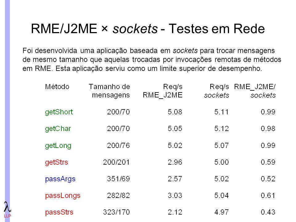 LLP RME/J2ME × sockets - Testes em Rede Foi desenvolvida uma aplicação baseada em sockets para trocar mensagens de mesmo tamanho que aquelas trocadas por invocações remotas de métodos em RME.