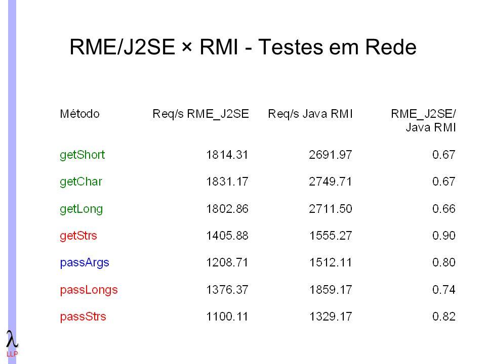 LLP RME/J2SE × RMI - Testes em Rede