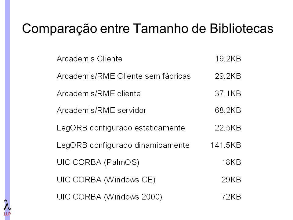 LLP Comparação entre Tamanho de Bibliotecas