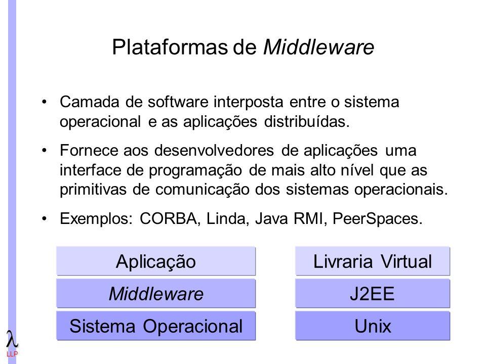 LLP Plataformas de Middleware Sistema Operacional Middleware Aplicação Unix J2EE Livraria Virtual Camada de software interposta entre o sistema operacional e as aplicações distribuídas.