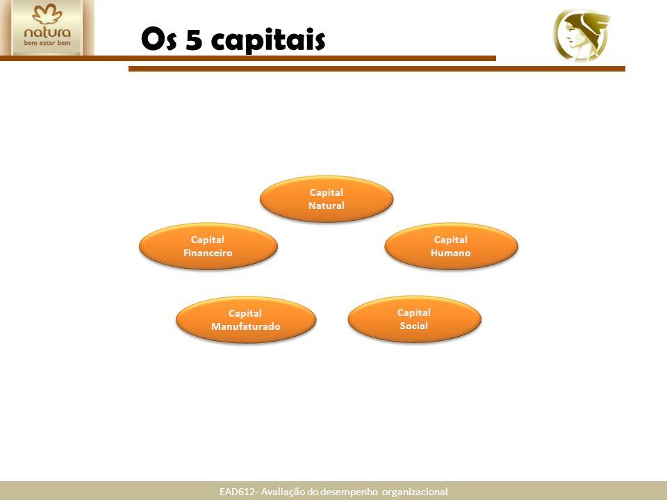 EAD612- Avaliação do desempenho organizacional Capital Natural Capital Natural Capital Social Capital Social Capital Humano Capital Humano Capital Man