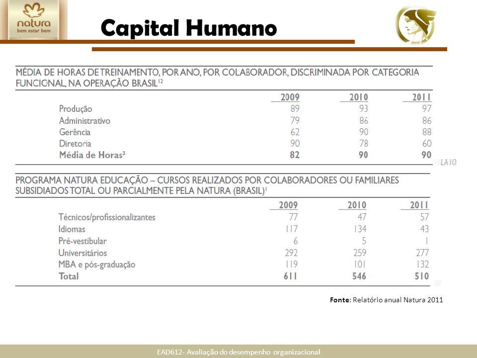 EAD612- Avaliação do desempenho organizacional Fonte: Relatório anual Natura 2011 Capital Humano