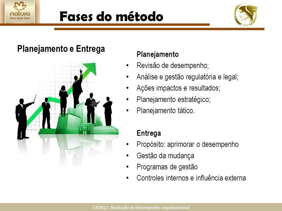 EAD612- Avaliação do desempenho organizacional Fases do método Planejamento e Entrega Planejamento Revisão de desempenho; Análise e gestão regulatória